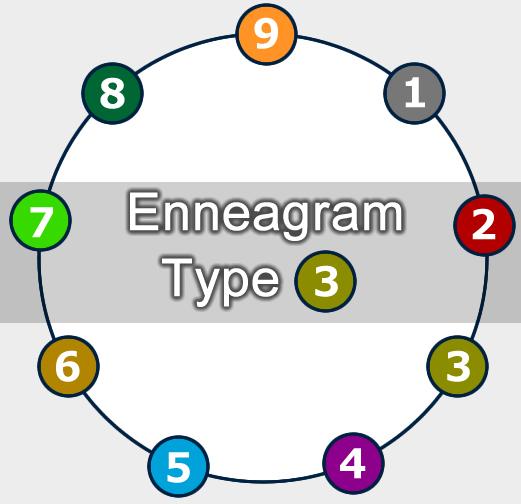 タイプ3とは – エニアグラム(enneagram)のタイプ分け